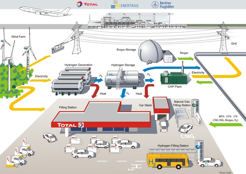 Now Arriving Hybrid Fuel Cell Airport Infrastructure